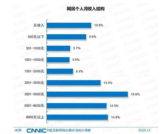 网民月收入结构。图片来源:CNNIC