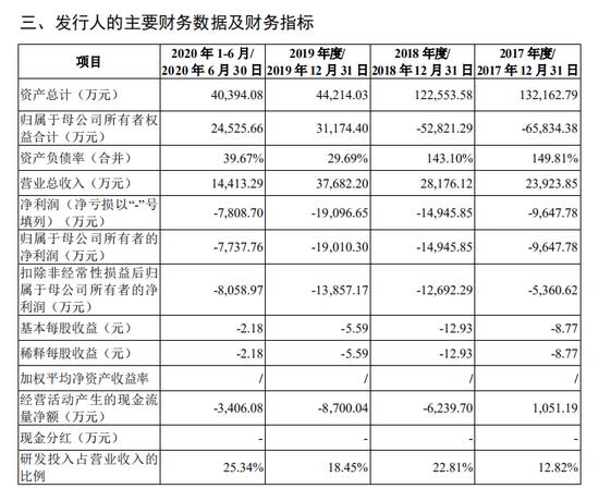青云科技财务数据,图源青云科技招股书