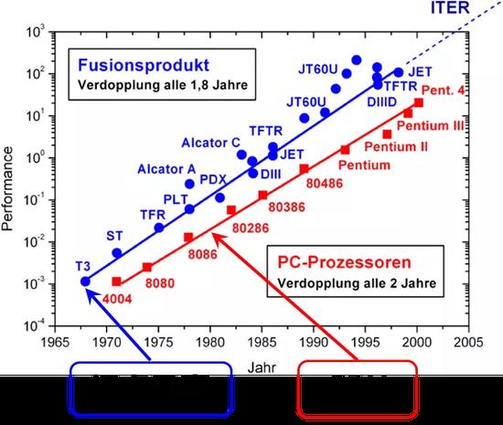 托卡马克等离子体的性能提升速度比CPU芯片还要快(图片来源:作者提供)