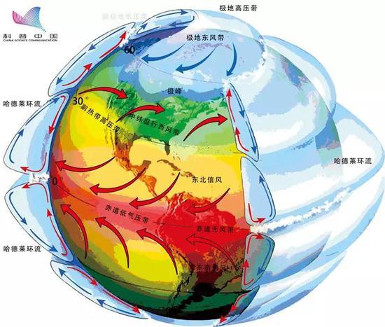 正常状态下地球的大气环流示意图,来源:作者自制