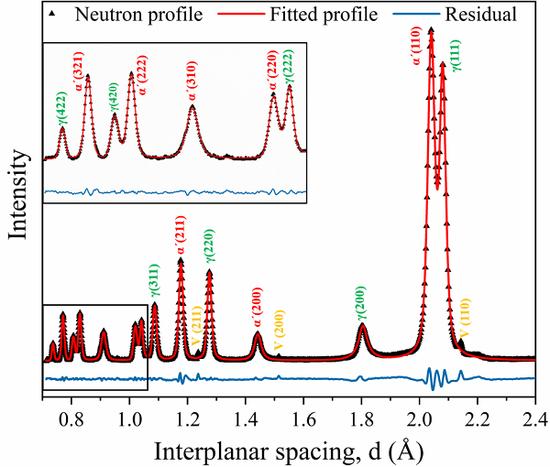 图1超强钢的中子衍射图谱,在CSNS的GPPD获得