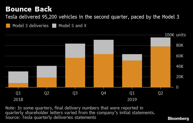 Model 3 delivered 95200 vehicles in the second quarter, driven by Model 3 sales