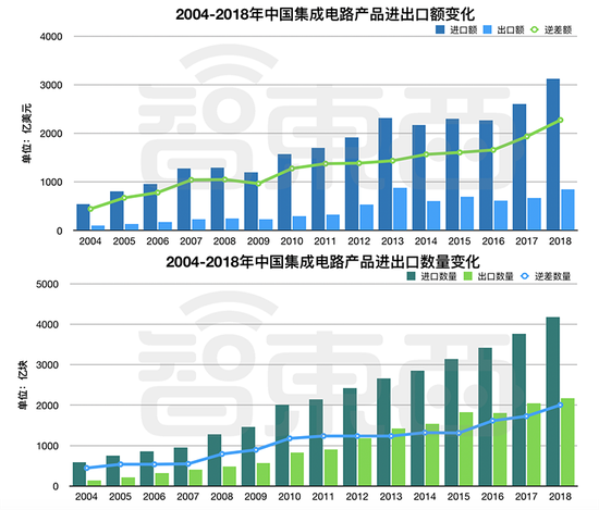 ▲2004-2018年中国集成电路进出口金额及数量变化