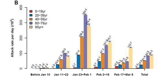 图二十:五阶段不同年龄感染率