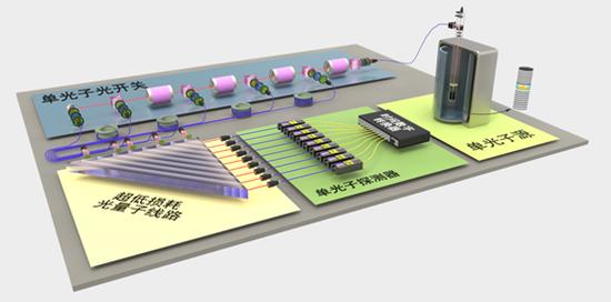 图四 超越早期经典计算机的光量子原型机