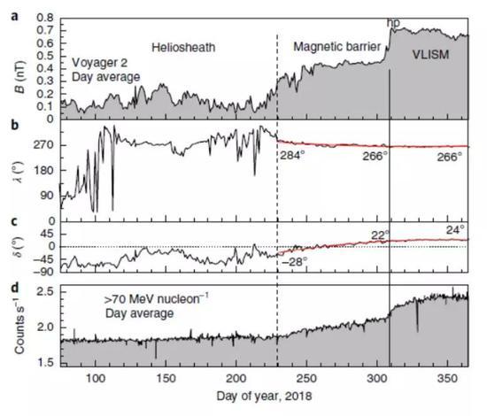 """旅行者2號發現的""""磁場屏障""""(Magnetic barrier),可見在穿過磁場屏障后、進入星際空間后,子圖d中所示的高能銀河宇宙線通量發生了顯著增加。(參考來源:文獻[3])"""