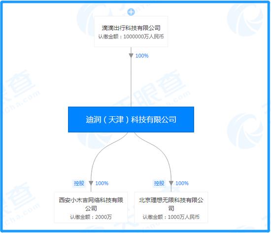 迪润科技股权穿透图(图片来历:天眼查)