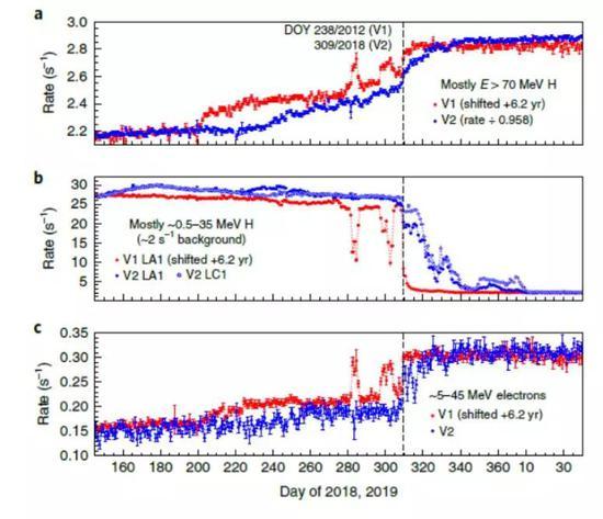 旅行者1號(紅線)在穿越日球層頂前所觀測到的兩次銀河宇宙線增強事件,分別位于Day280 和Day 300。藍線為旅行者2號觀測數據。旅行者1號的數據在時間上向后平移6.2年以方便與旅行者2號數據對齊。(參考來源:文獻[4] )