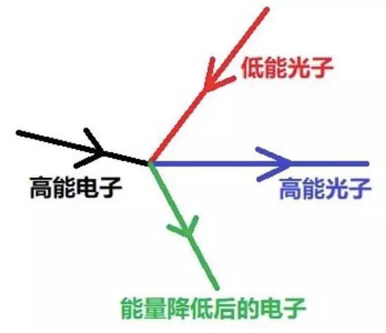 图:低能光子与高能电子碰撞,获得巨大能量