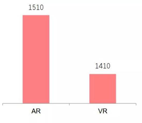 ▲ 2025年VR、 AR全球市场规模(亿美元)