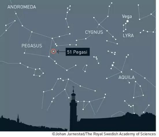 人类发现的第一颗围绕太阳型恒星运行的系外行星(图片来源见水印)