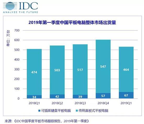 2019年Q1中国平板电脑出货531万台:苹果第一,华为第二