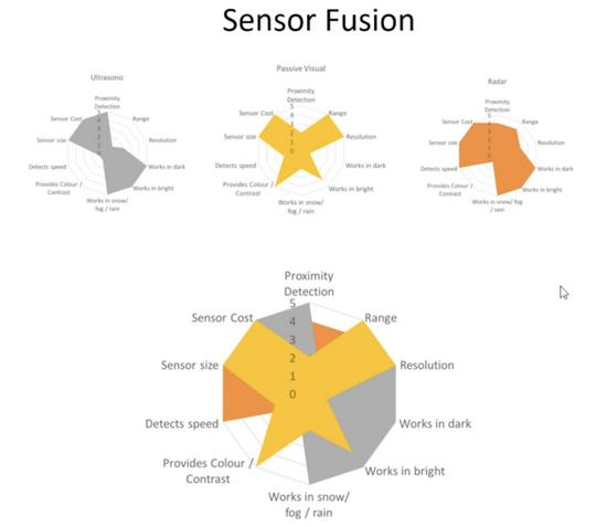 理论上,传感器融合相当于把各传感器优势叠加