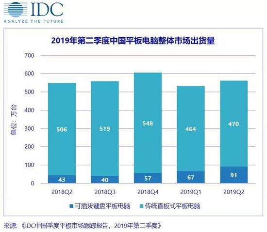 IDC:第二季度中国平板出货量约561万台 联想出货量下降33.8%