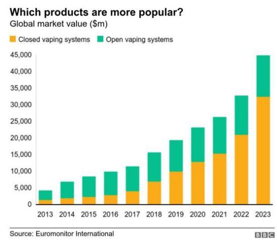 ▲兩種最受歡迎電子煙類型市場價趨勢來源:Euromonitor International