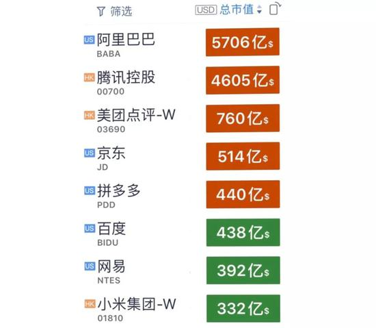 中国互联网上市公司八强(来自自选股,数据截至2019年12月31日)