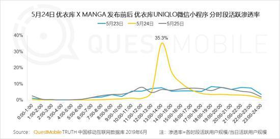 中国移动互联网2019半年大报告-CNMOAD 中文移动营销资讯 52