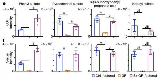 ▲在无菌小鼠体内显著减少的四种微生物代谢产物,这些化合物过去也被认为与神经精神疾病有关(图片来源:参考资料[1])