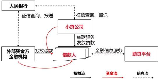 联合贷款模式