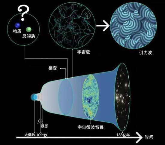 宇宙是如何从一场彻底的湮灭中幸存的?