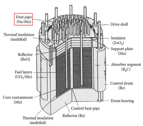 逆答堆内部的钠/钼炎管