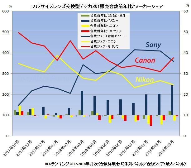 BCN统计数据,三大品牌全画幅销量对比(数据涵盖日本2/3线下店铺)