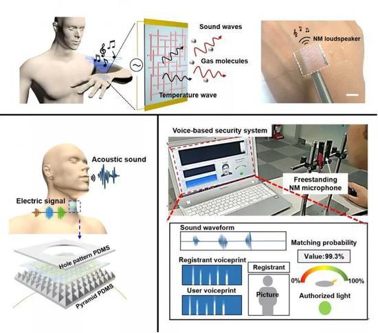 杂化纳米薄膜制成的扬声器(上图),麦克风(左下)和声音识别系统(右下)