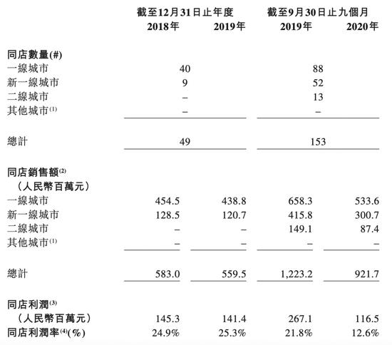 卖得热闹挣钱少,奈雪的茶净利润率仅0.2%