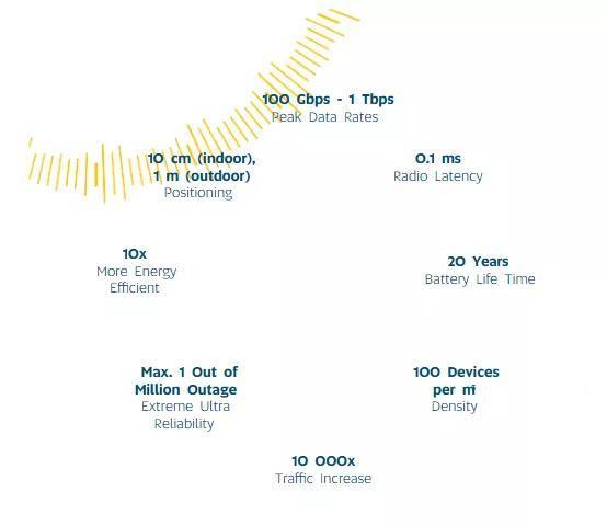 6G频谱和kpi目标图源/《6G无线智能无处不在的关键驱动与研究挑战》