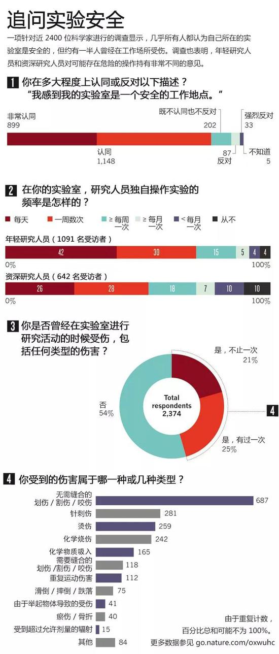 数据来源:Center for Laboratory Safety, UCLA/NPG/Bonamy Finch。图片由 Nature 授权科研圈翻译使用(https://www.nature.com/news/safety-survey-reveals-lab-risks-1.12121)。