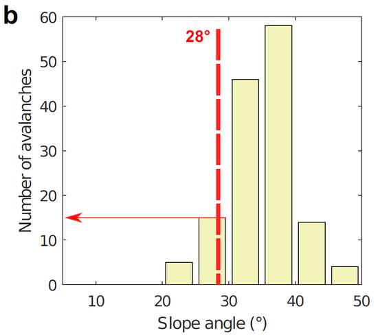 139个事例中,雪坡视点几乎与地表视点一起