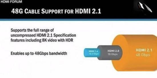 视频带宽的增加是HDMI 2.1最为显著的改进
