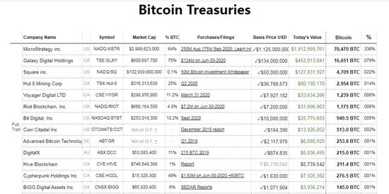 部分投资比特币的机构 图片来源:Bitcoin Treasuries官网截图
