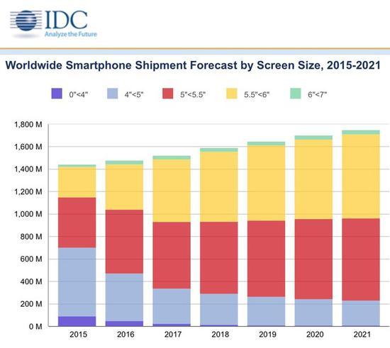 IDC数据显示未来5英寸屏幕将主导手机市场