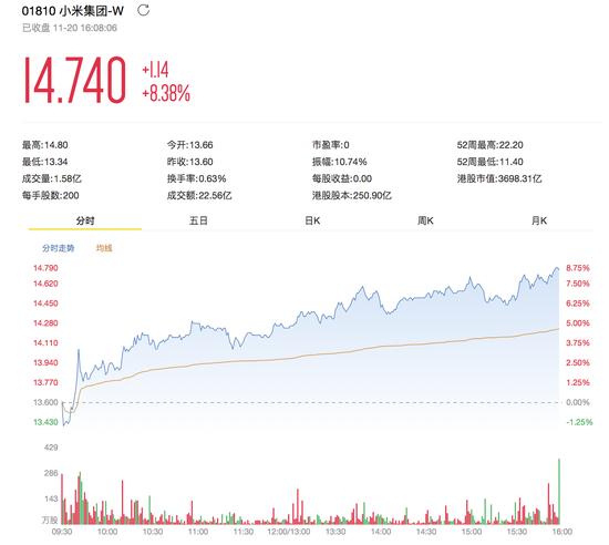 """多家投行维持小米""""买入""""评级 目标价最高达25港元"""