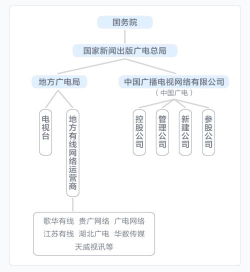 中国广电与广电系公司关系图。整理:刘春山 制图:蔡沛君