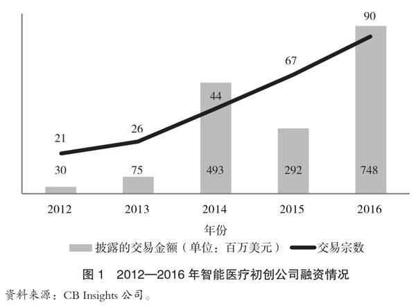 2012~2016年智能医疗初创公司交易金额和交易宗数都呈现上升趋势