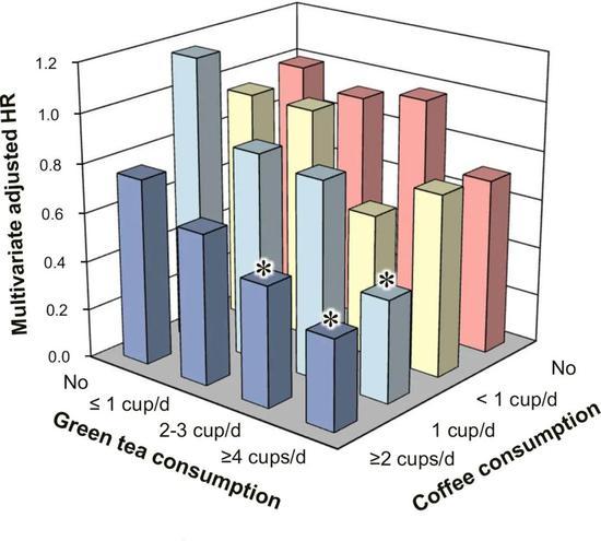绿茶和咖啡的摄入对2型糖尿病患者全因物化亡率的综相符影响