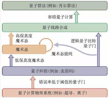 图4 容错量子计算