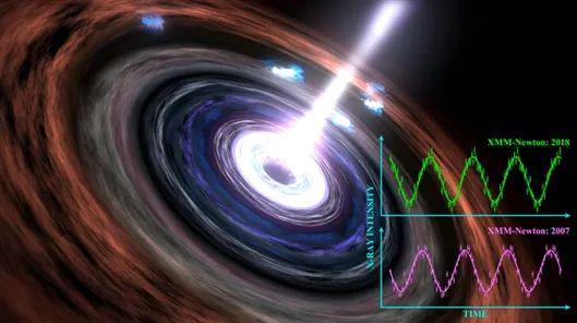 黑洞视界附近物质分布想象图,以及XMM-Newton卫星在2007年和2018年分别观测到的X射线准周期震荡信号。图片来源:中科院国家天文台/美国宇航局