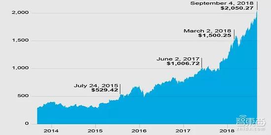 ▲�^去五年���R�d股�r增�荩�碓矗�Yahoo Finance)