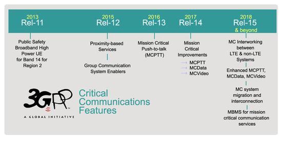 3GPP目前正在完善Release-15标准