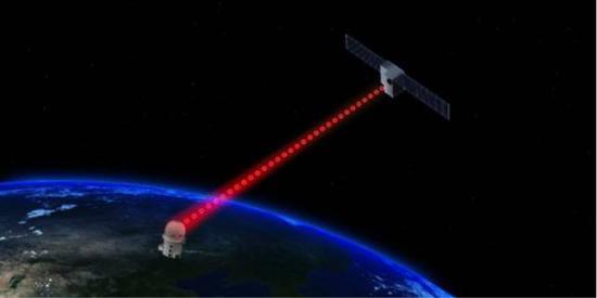 图1 星地量子密钥分发实验示意图
