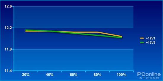 +12V1和+12V2的稳定性相当不错,基本没什么偏移,都在12V-12.15V之间浮动。