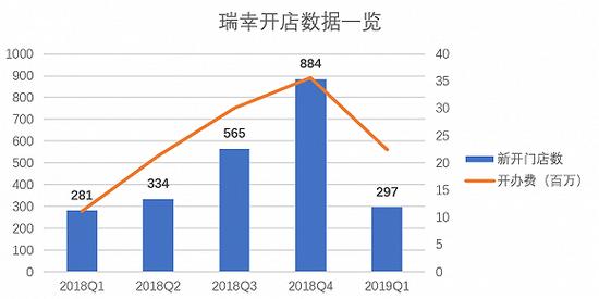 來源:招股書、界面新聞研究部