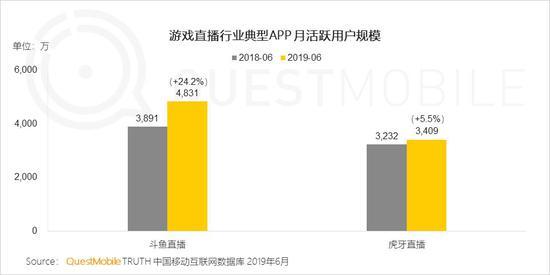 中国移动互联网2019半年大报告-CNMOAD 中文移动营销资讯 72