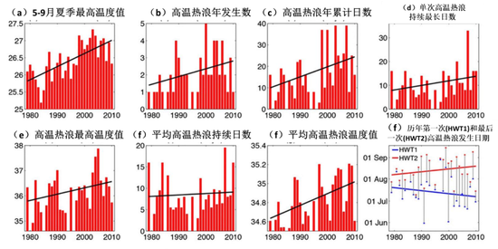 1979-2010年间广东省高温热浪各项指数年际变化