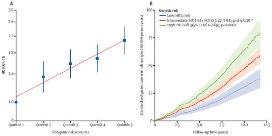 胃癌发病风险随着遗传风险而提高