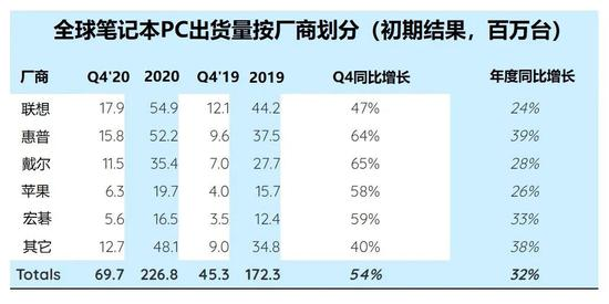 Strategy Analytics:2020年Q4笔记本电脑出货量同比增长54%