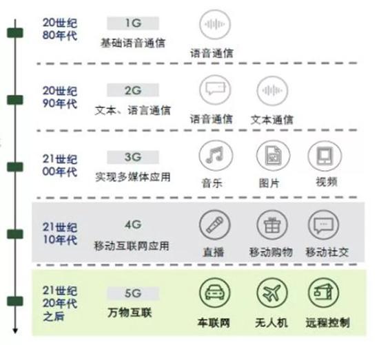 ▲1G到5G的主要应用场景示意图